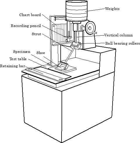 (b)方杖型すべり試験機の例(ASTM D 2047-93)