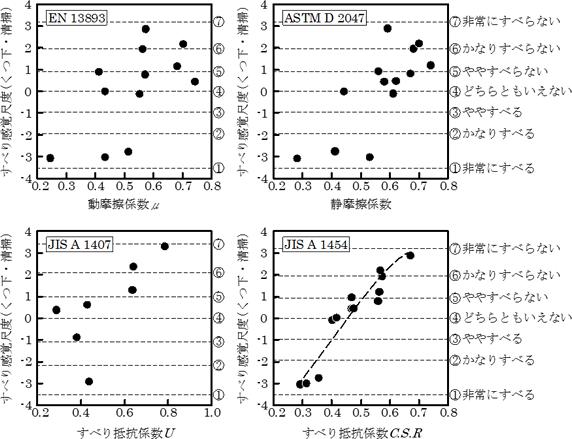 図2 各種すべり試験機の妥当性の比較